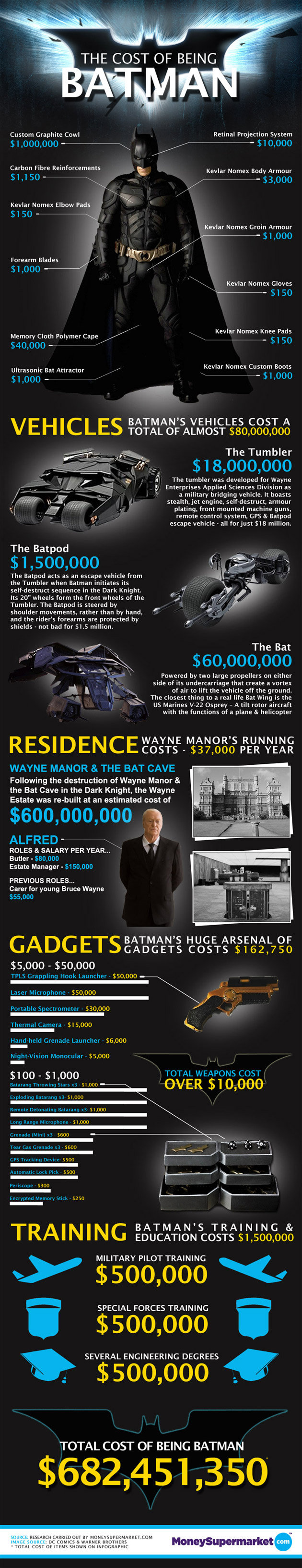 Biaya Batman