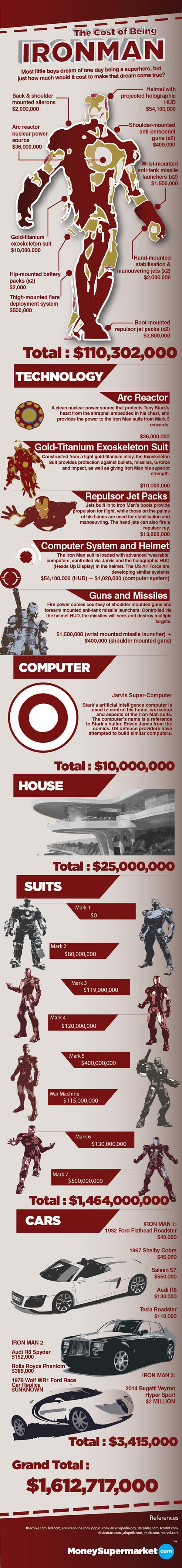 Biaya untuk Menjadi Iron Man dan Batman