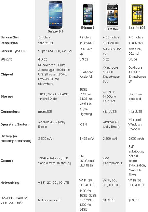 Samsung Galaxy S 4, iPhone 5, HTC One, Nokia Lumia 920