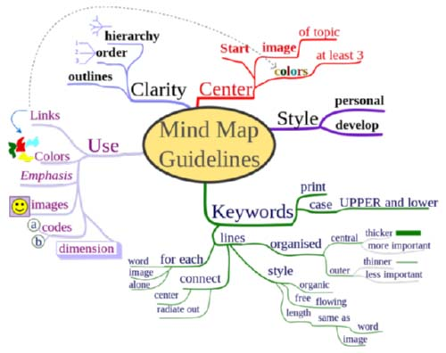 Cara membuat Mind Map?