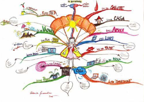 apa itu mind map