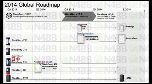 roadmap Blackberry 2014