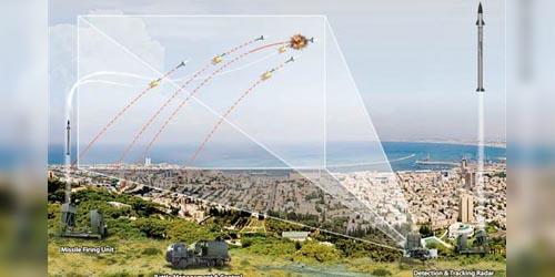 Video Iron Dome Israel Gagalkan Serangan 15 Roket Hamas