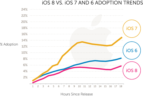 grafik adopsi ios 8