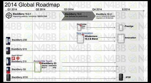 Roadmap BlackBerry 2014