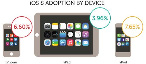 Grafik Adopsi iOS