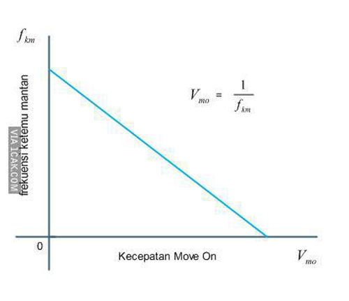 Frekuensi ketemu mantan vs kecepatan move on