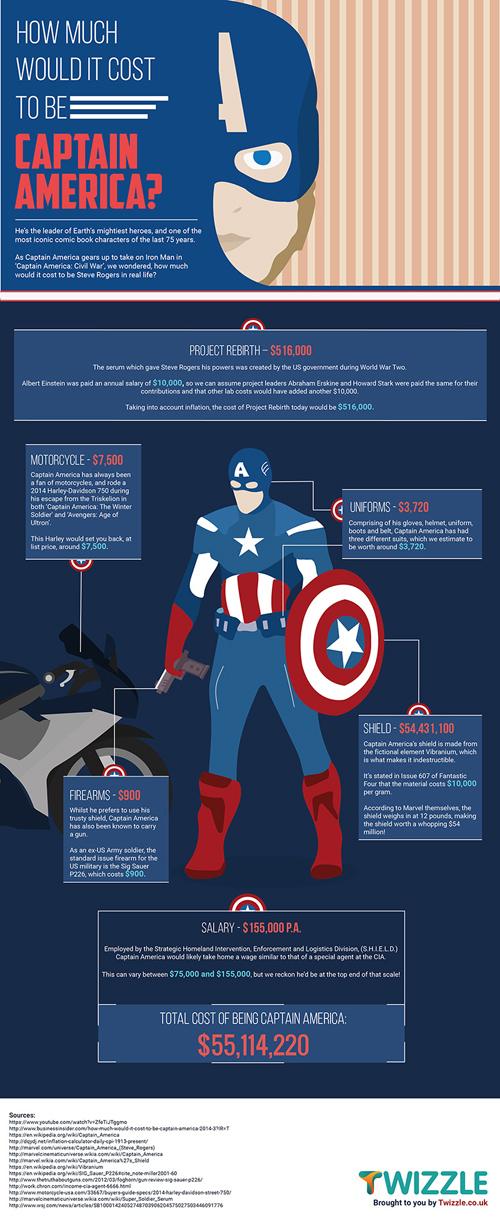 Rincian biaya menjadi Captain America @sneakhype.com